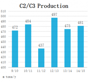C production