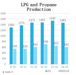 LPG Propane