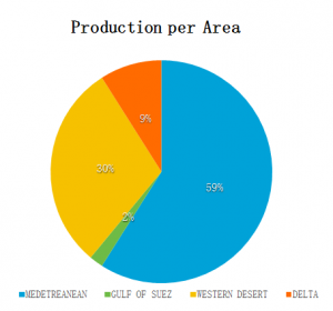 Production per Area